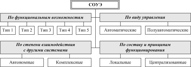 Классификация СОУЭ